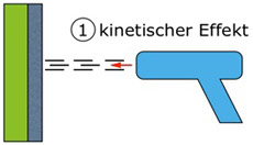 Kinetsicher Effekt - © TERLATEC engineering GmbH